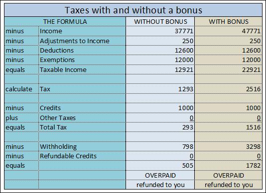 Finally I understand how taxes on military bonuses work!