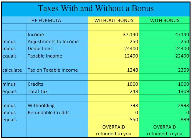 How bonuses affect income taxes | KateHorrell.com