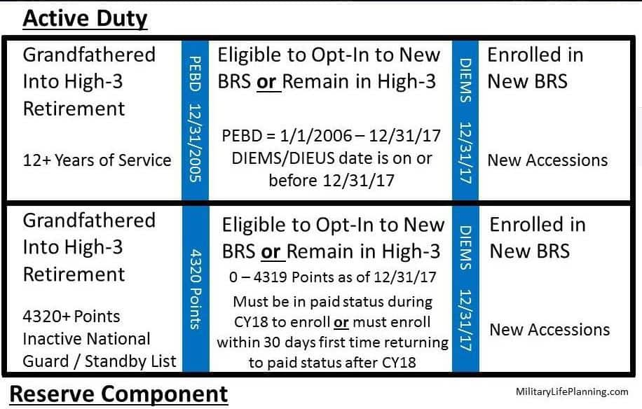 How do different DIEMS and PEBD work with the choice to opt-in to the military's new Blended Retirement System?