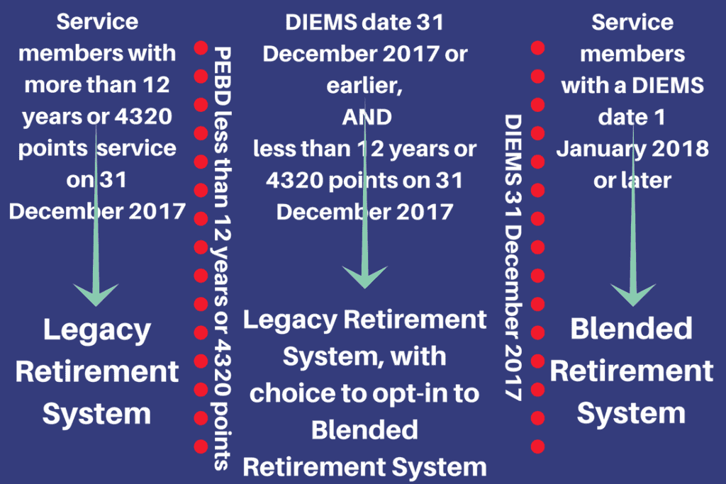 The military's new Blended Retirement System will allow certain currently serving service members to choose which retirement plan they would like to use.